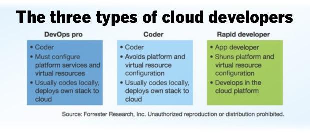 应用程序开发人员如何找到合适的云平台?
