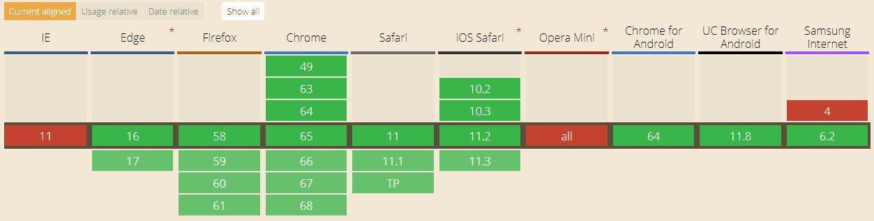 css定义变量_css原生变量的使用和兼容 附带还有更高性能,文件更高压缩率的好处