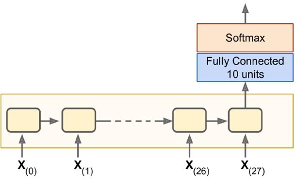 【机器学习】RNN——从初识到进阶