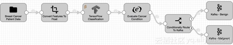 在数据采集器中用TensorFlow进行实时机器学习