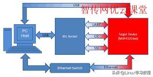 Linux操作系统引导的过程