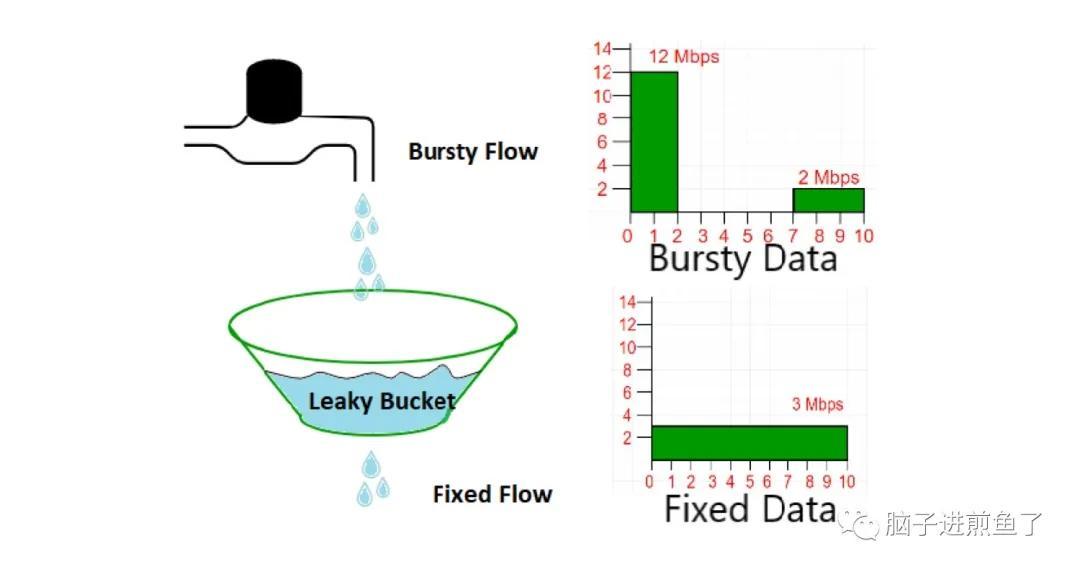带你快速了解:限流中的漏桶和令牌桶算法