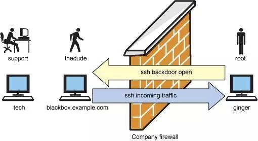 效率高的Linux管理员都会的10个关键技巧
