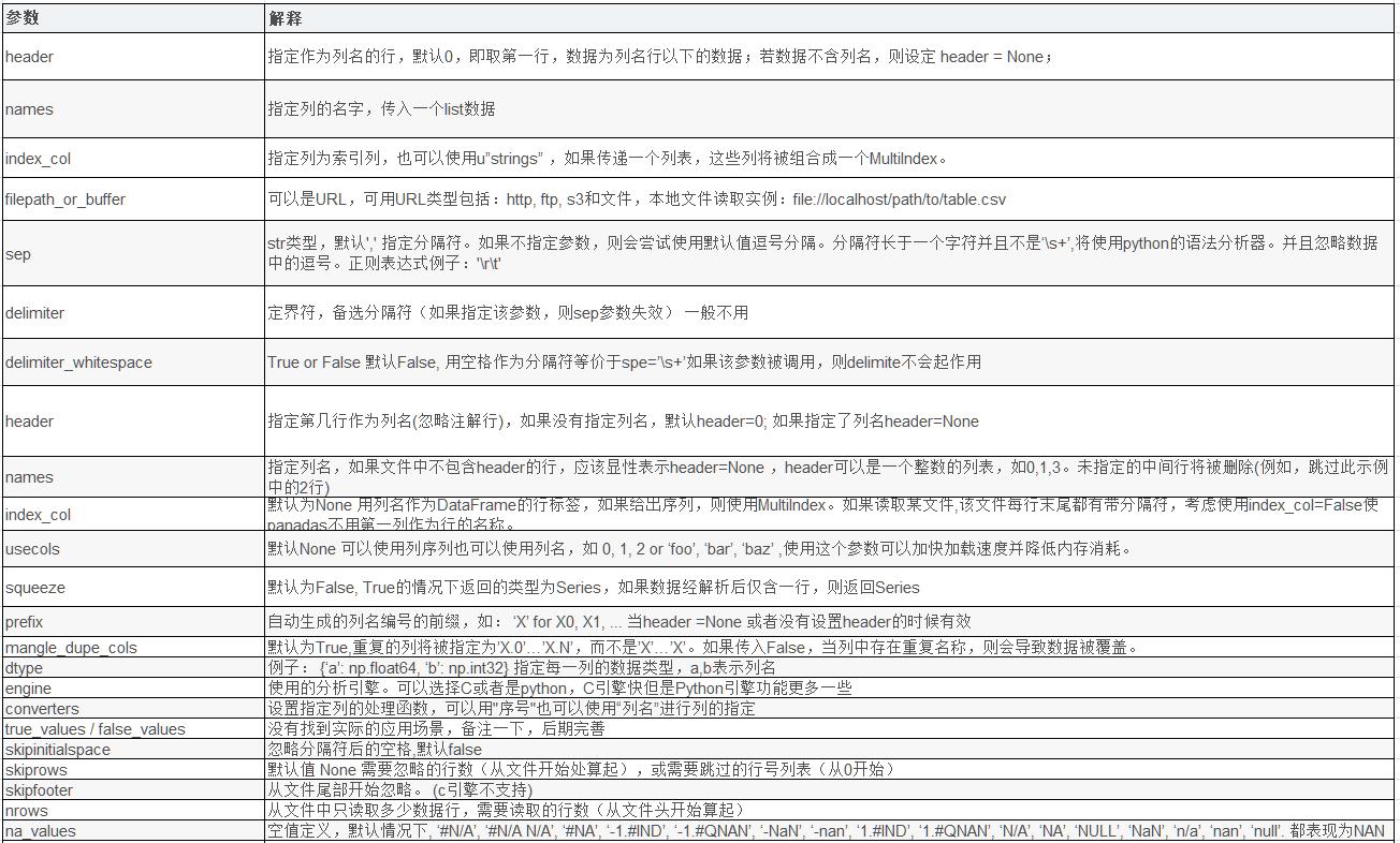 Python 中利用Pandas处理复杂的Excel数据