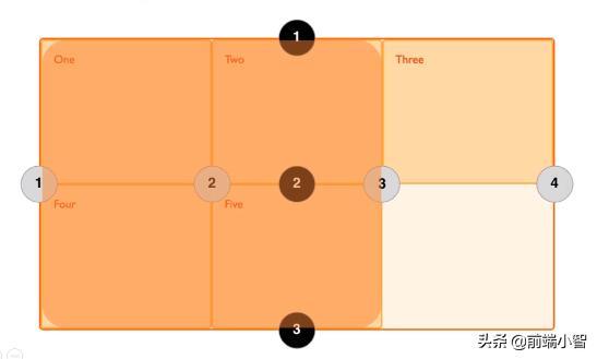 使用 CSS Grid Generator来快速使用及学习 Grid 布局