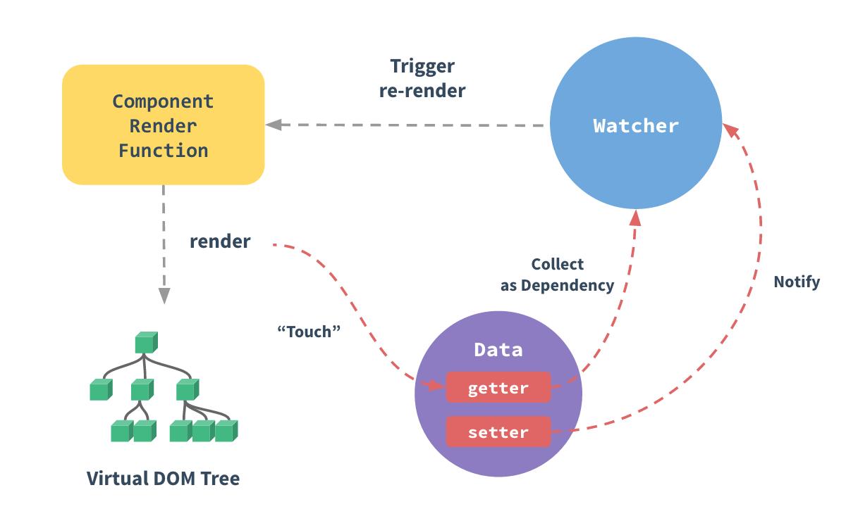 详解Vue数据驱动原理