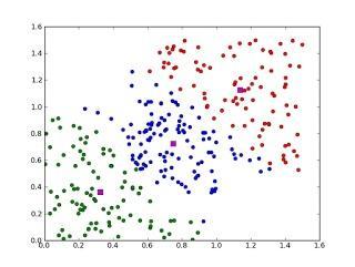 机器学习常见算法分类汇总大全