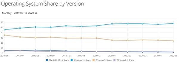 最新报告:Windows 10份额开始回升 Linux增长迅猛