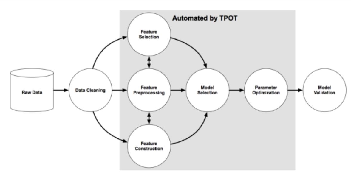 让机器学习自动帮我们建模,这4个Python库能让你大开眼界