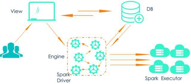利用已有的大数据技术,如何构建机器学习平台