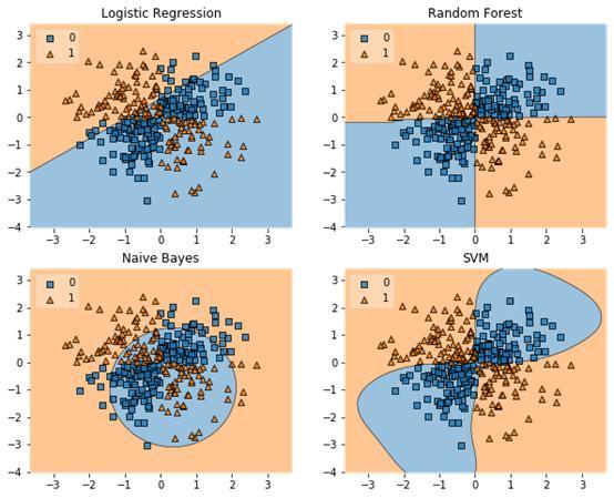 这5个Python库太难搞!每位数据科学家都应该了解