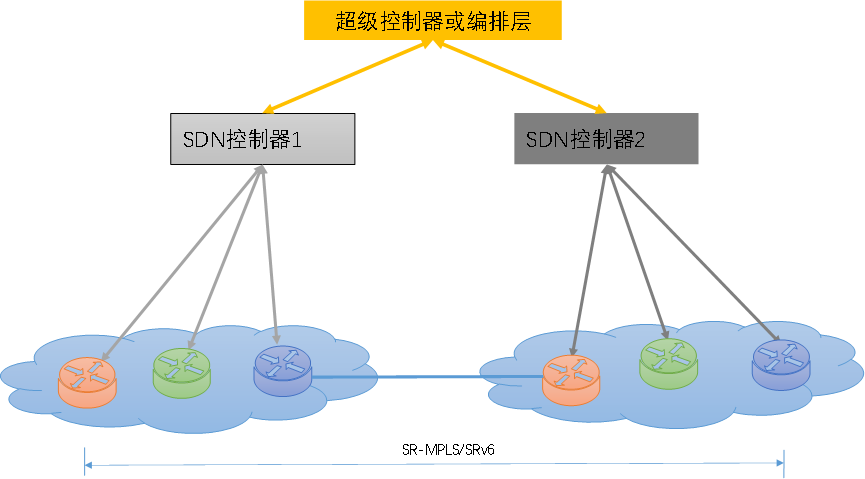 广域网SDN功能与架构