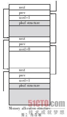 嵌入式LwIP协议栈的内存管理_安科网