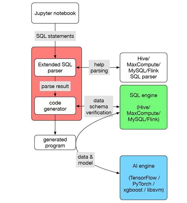 蚂蚁金服开源机器学习工具SQLFlow,机器学习比SQL还简单