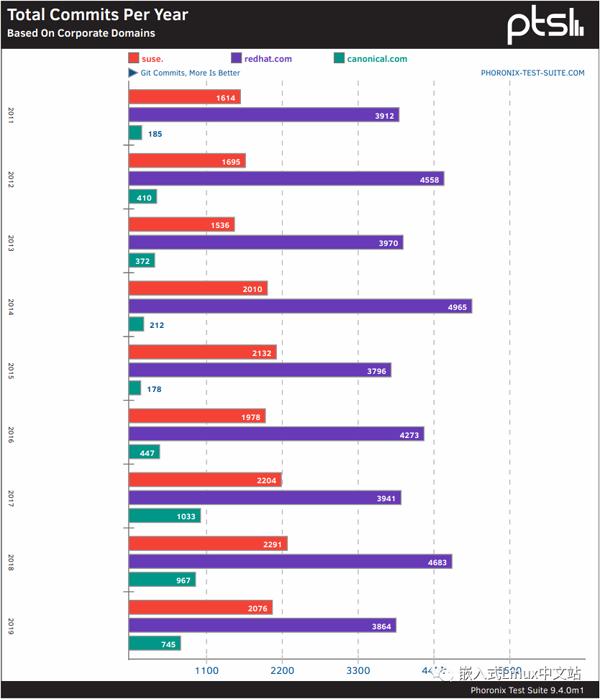 过去十年间的Linux内核的贡献对比