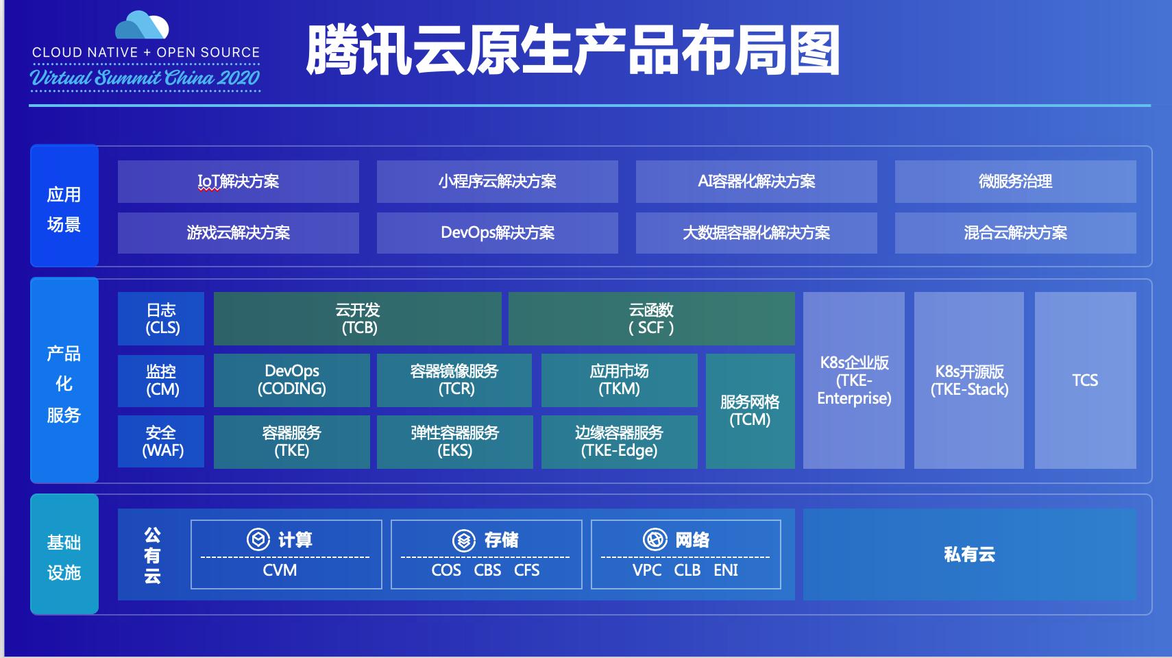 服务100万开发者,腾讯云原生产品API日调用次数超百亿