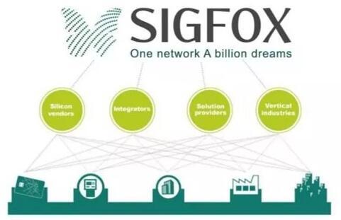 低功耗广域网曾经栽过的坑!看看Sigfox和LoRa厂商的故事