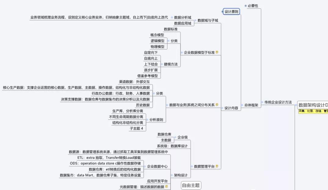13张IT架构图!从数字化转型,到数据架构