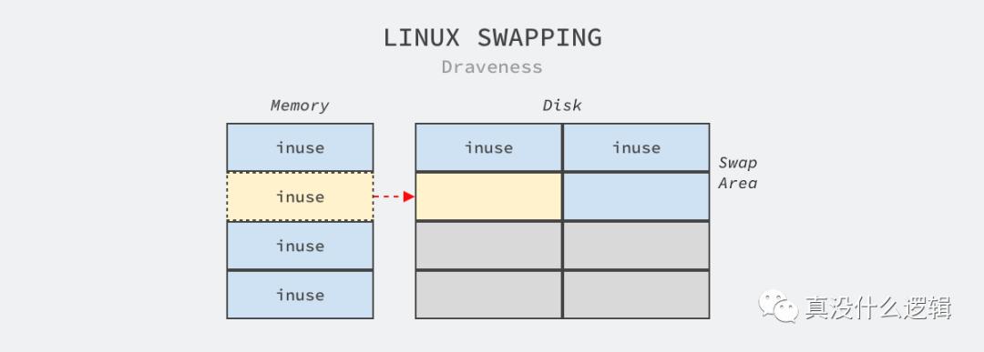 为什么 Linux 需要 Swapping 你知道吗?