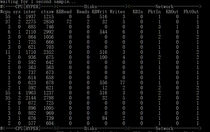 Linux网络监控工具大点兵