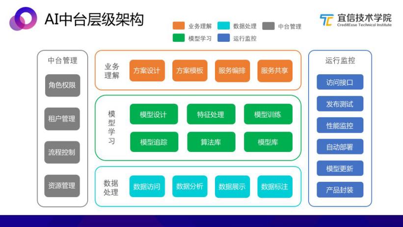 专访宜信CTO向江旭:技术应当服务于场景,AI天生适合金融业