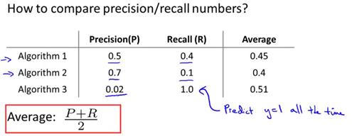 斯坦福大学公开课机器学习:machine learning system design | trading off precision and recall(F score公式的提出:学习算法中如何平衡(取舍)查准率和召回率的数值)