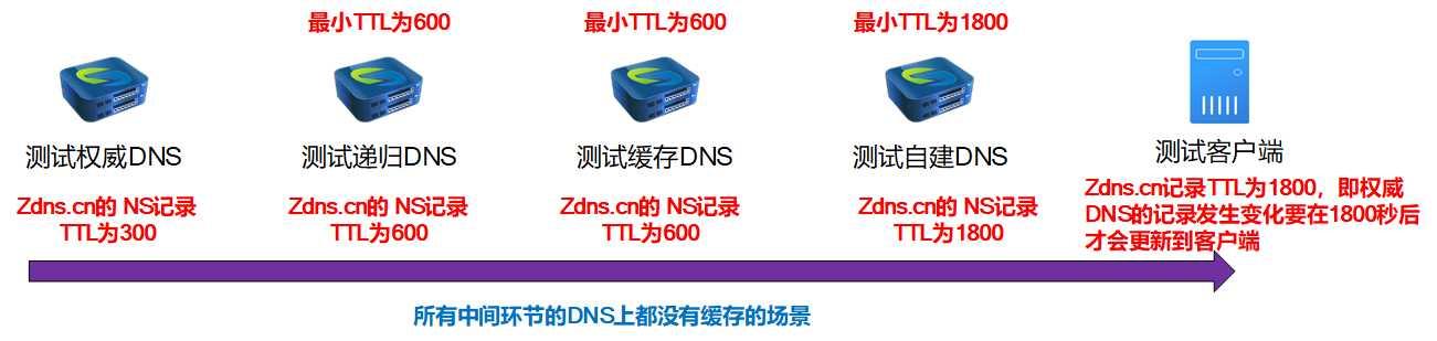 DNS云学堂 | 权威DNS那些事儿(中)