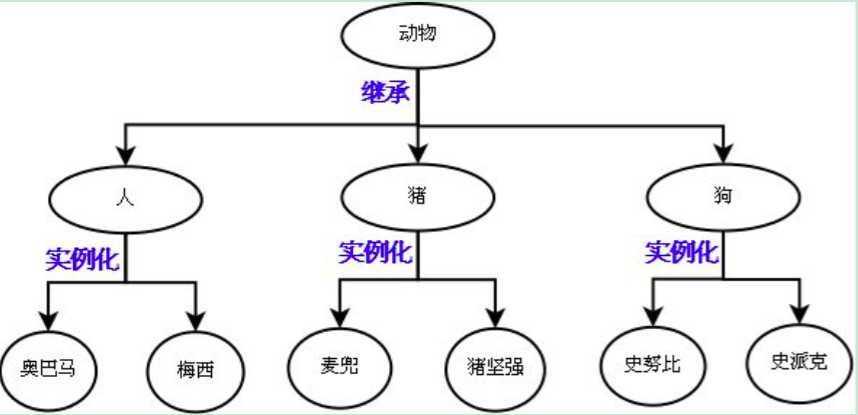 python基础 14 类的三大特性 (继承,多态,封装)