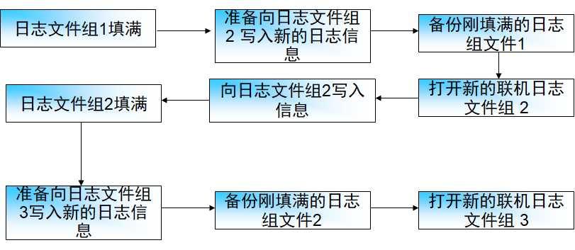 【Oracle11g】17_归档方式和日志文件的操作