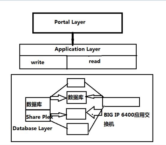 MySQL分布式应用