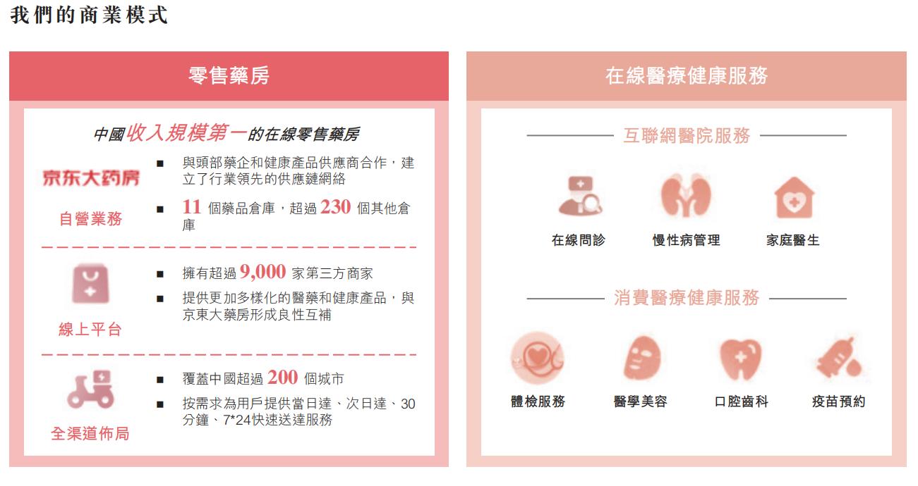 京东帝国版图再下一城,健康业务拆分上市成色几何?