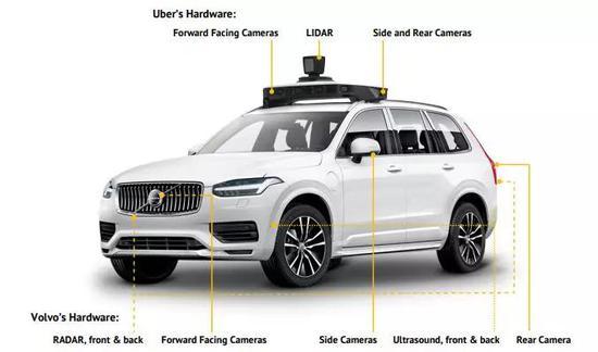 2020最新自动驾驶技术报告出炉:技术方案大起底