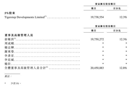 今天,58岁俞敏洪第三次敲钟:市值2300亿