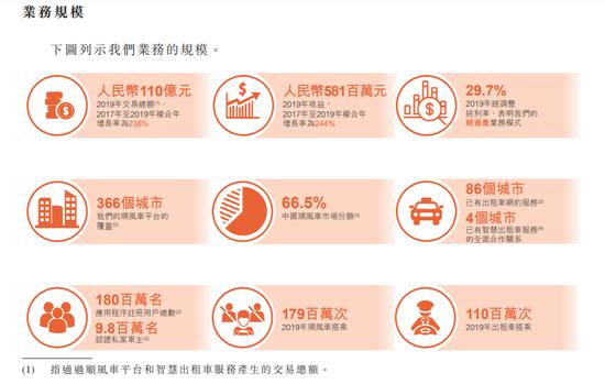 嘀嗒赴港上市:业绩实现盈利 蔚来持股17%高瓴持股5%