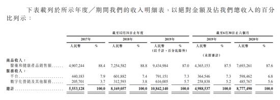 京东健康通过聆讯:高瓴资本持股4.34% 中金持股2.29%