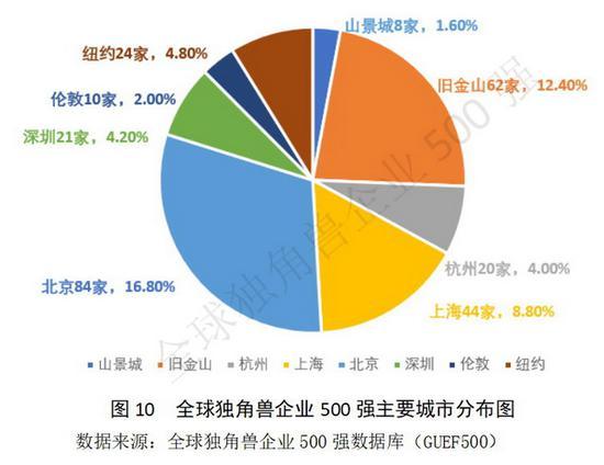 报告:全球独角兽500强 中国企业数量和估值均居第一