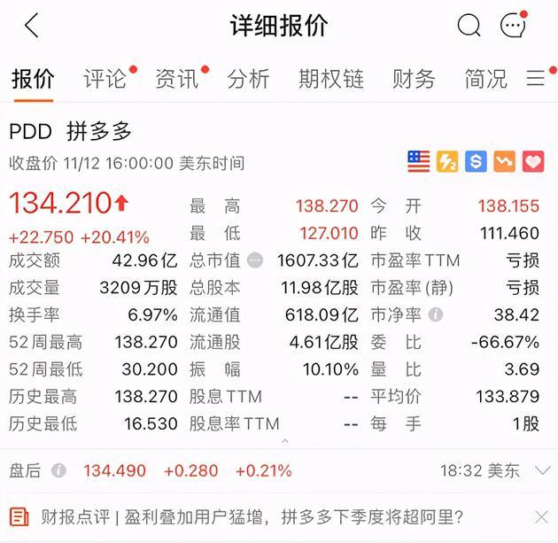 拼多多市值超1600亿美元 超京东成中国第四大互联网公司