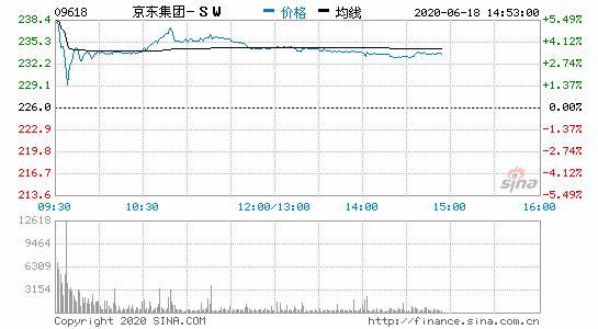 京东集团-SW涨近3% 拟分拆京东健康于联交所独立上市
