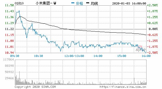 高盛:小米集团重申买入评级 目标价升至30.5港元